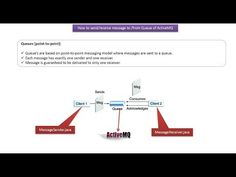 How to Send the message to the Queue and how to receive the message from the Queue Spring Tutorial, Science And Technology, Coding, Messages, Youtube, Text Posts, Youtubers, Text Conversations