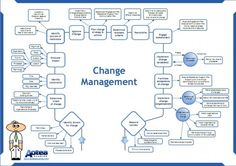 Change Management JAMSO helps put life into your performance and performance into life http://www.jamsovaluesmarter.com #performancemanagement