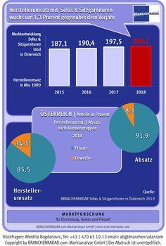 Preiserhöhungen lassen Herstellerumsätze wachsen  Der Markt für Sofas und Sitzgarnituren wuchs in Österreich im Jahr 2018 um 1,3 Prozent. Der Aufschwung war allerdings ausschließlich preisgetrieben, zeigen aktuelle Daten einer Marktstudie zu Sofas und Sitzgarnituren in Österreich von BRANCHENRADAR.com Marktanalyse.