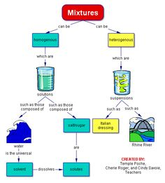 Worksheets Types Of Mixture Worksheets element compound mixture science pinterest there are different types of mixtures solutions and suspensions