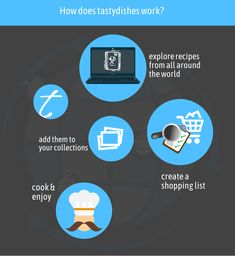 How to get started - tastydishes Create A Shopping List, Food Challenge, Recipe Collection, Get Started, How To Get, Community, Blog, Blogging