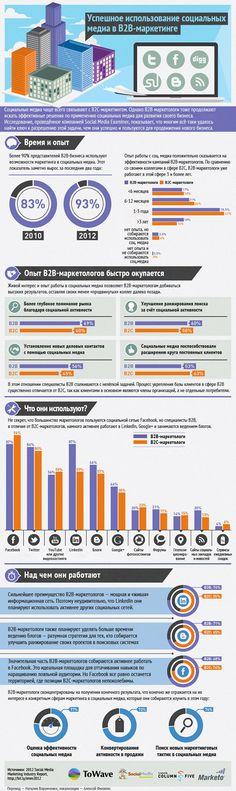 Инфографика: успешное использование социальных медиа в В2В-маркетинге