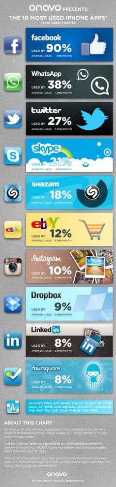 Top 10 Most Used iPhone Apps that aren't games. Do you use all of these? #infographic #analytics #facebook #twitter #skype #instagram #dropbox #linkedin #foursquare #shazam #ebay #whatsapp