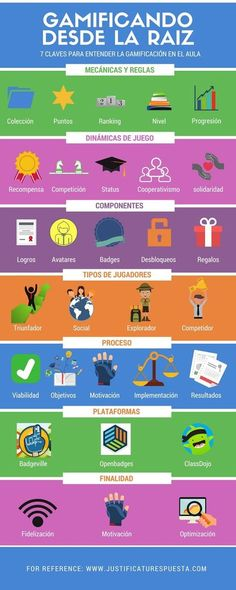 Tools For Teaching, Teacher Tools, Teaching Materials, Learning Process, Project Based Learning, Flip Learn, English Exercises, Teacher Helper, Flipped Classroom