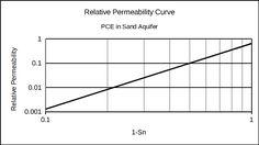 Relative permeability curve for UTCHEM simulation.