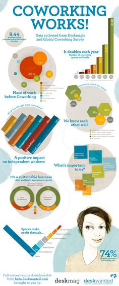 COWORKING WORKS! An infographic on #coworking and its spaces. Are you looking for a coworking space? Check out www.deskwanted.com.
