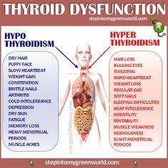 hypo & hyper thyroidism