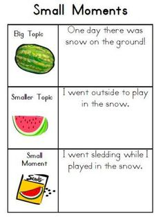 Writer's Workshop: Watermelon and Seeds Small Moments, Writing. Great way to show the difference! Like the pictures too! Writing Lessons, Writing Resources, Writing Activities, Writing Ideas, Writing Process, Writing Topics, Essay Topics, Kindergarten Writing, Teaching Writing