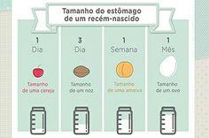 Guía da alimentação do bebé até o ano