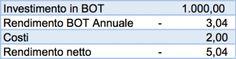 Mazziero Research | Quanto rende investire in Bot – Aggiornamento maggio.Il fatto che per avere il privilegio di investire in titoli di Stato un risparmiatore si trovi a pagare anzichè incassare è un controsenso economico, specialmente quando si tratta di uno Stato pesantemente indebitato come l'Italia.