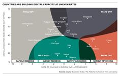 Countires are building digital capacity at different rates