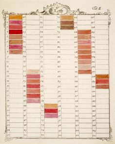 Jacob Christian Schäffer's Natural History Hierarchies. The unmixed or unbroken reds included minium, cochineal, cinnabar, carmine, Kugellack, brazil red, Florentine lake and English red. His designations of animal, vegetable, and mineral colours do not relate to the source of the mixed colour however, but to the realm of the specimen on which the colour is found.