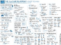 20130408-Visual-Book-Review-The-Culture-Blueprint-Robert-Richman.png (3000×2250)