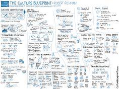 20130408-Visual-Book-Review-The-Culture-Blueprint-Robert-Richman.png (3000×2250)