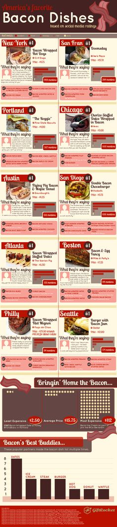 America's favorite Bacon dishes- #food