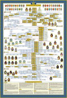 Poster de la généalogie complète des Rois de France, certifié par un historien