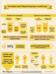 Estudio gráfico sobre el impacto de la clase invertida. #claseinvertida #enseñanza