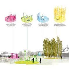 Super Urban Landscape Concept Public Spaces Ideas – Famous Last Words Landscape Diagram, Landscape And Urbanism, Landscape Concept, Urban Landscape, Landscape Design, A As Architecture, Architecture Graphics, Architecture Drawings, Architecture Diagrams