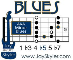 The Blues Scale is a hexatonic, or six note, scale with the scale degrees 1 3 4 5 5 Since it contains a flatted third and a natural fifth, it's by definition a Minor scale and can also be called the Minor Blues Scale. Jazz Scales Guitar, Minor Scale Guitar, Music Theory Guitar, Guitar Chords For Songs, Guitar Chord Chart, Jazz Guitar, Acoustic Guitar, Guitar Tabs, Ukulele
