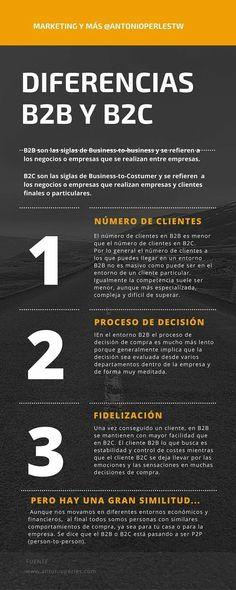 Diferencia entre B2B y B2C (Infografía) Inbound Marketing, Marketing Digital, Online Marketing Strategies, Marketing Plan, Business Marketing, Internet Marketing, Marketing And Advertising, Social Media Marketing, Content Manager