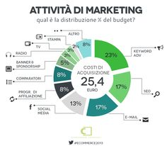 Attività di marketing - E-commerce in Italia 2013 #ecommerce2013