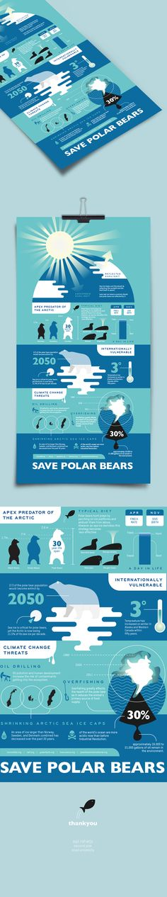 An infographic I made to raise awareness for global warming in which affecting the polar bears existence.