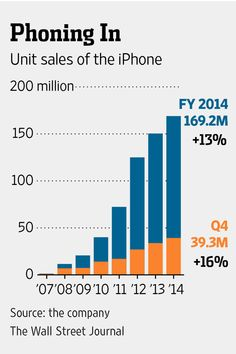 IPhone 6 Recharges Apple's Growth - WSJ - WSJ #iphone #iphone6 #apple
