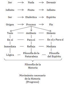 CUADRO: Hegel - Movimientos de la Idea