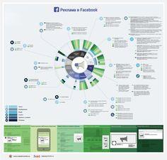 Подробные характеристики всех типов рекламы в Facebook в одной инфографике — как для десктопа, так и для мобильных устройств. Всем social media менеджерам, администраторам страниц, и конечно дизайнерам, ломающим голову над созданием рекламных материалов для социальной сети — распечатать и повесить на стену!#инфографика
