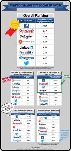 social engagement scores for social networks. #infographic