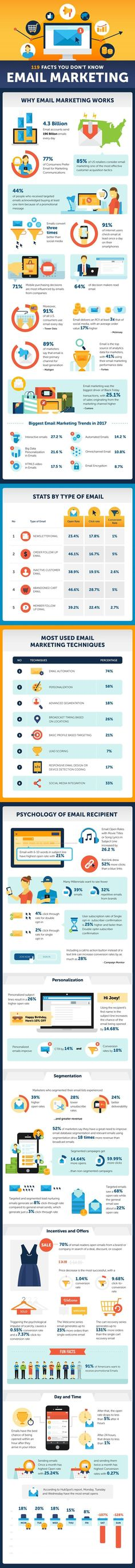 119 Facts You Don't Know About Email Marketing #Infographic #EmailMarketing #Facts