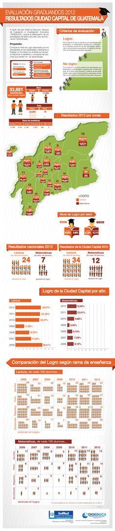 Resultados de la evaluación aplicada a los Graduandos 2012 por zonas de la Ciudad Capital de Guatemala