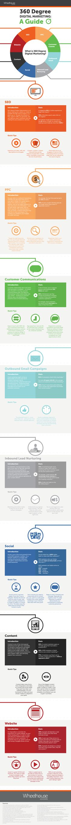 Developing A 360-Degree Digital Marketing Strategy - infographic
