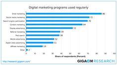 The Most Essential Digital Marketing Methods