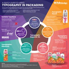 scientific poster design The Science of Typography in Packaging to Grab Customer Attention Think Design Academic Poster, Research Poster, Powerpoint Poster Template, Powerpoint Design Templates, Scientific Poster Design, Poster Design Layout, Instructional Design, Design Thinking, Presentation Design