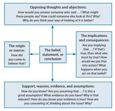 The Art of Socratic Questioning http://www.criticalthinking.org/store/products/the-art-of-socratic-questioning/231