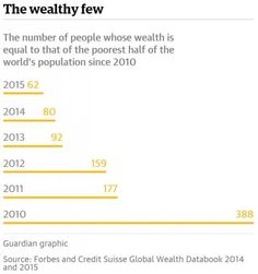 Richest 62 People Own as Much as Half of World's Population. Wealth is not the problem. It is what the wealthy are NOT doing with their wealth that is.