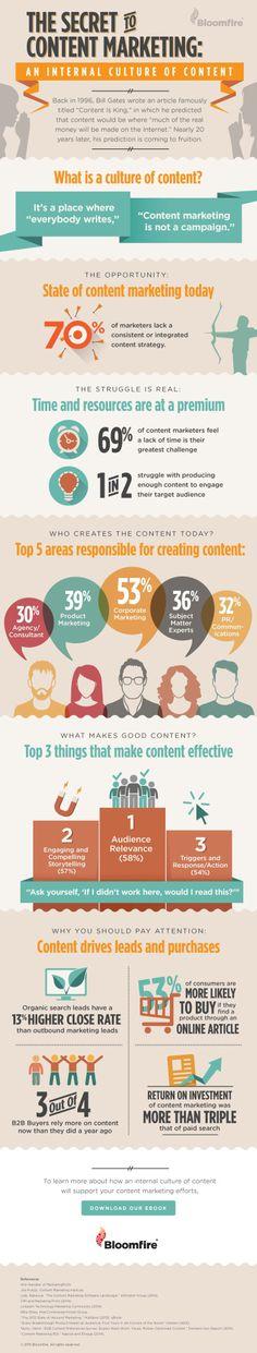 Content Marketing's Secret Sauce [INFOGRAPHIC] | Social Media Today