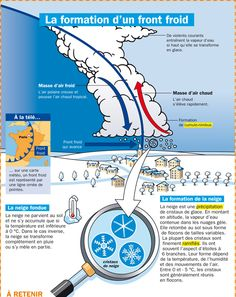 Fiche exposés : La formation d'un front froid Geography Activities, Kindergarten Activities, Activities For Kids, Science For Kids, Earth Science, Science And Technology, Middle School Geography, French Phrases, Learning