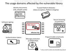 ROCA: Vulnerable RSA generation (CVE-2017-15361) [CRoCS wiki] https://crocs.fi.muni.cz/public/papers/rsa_ccs17?utm_content=bufferc8ff4&utm_medium=social&utm_source=pinterest.com&utm_campaign=buffer