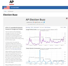 AP Super Tuesday election data with Google and Twitter