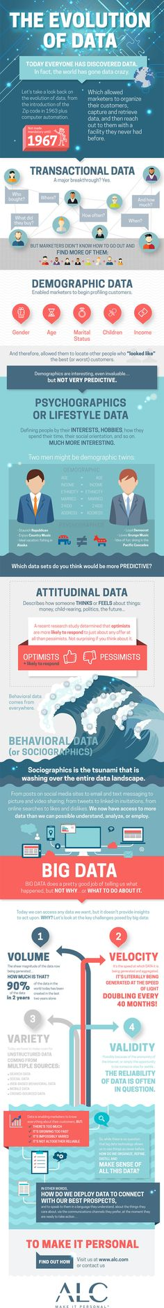 The Evolution of Data #infographic #Data #BigData