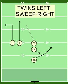 Flag Football Drills, Flag Football Plays, American Football, Football Formations, Sharks, Coaching, Workouts, Nfl, Twins
