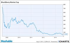 BlackBerry Market Cap Chart