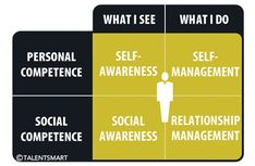 """Emotional intelligence is often overlooked, but it is highly correlated with personal success. """"Of all the people we've studied at work, we've found that 90% of top performers are high in emotional intelligence. You can be a top performer without emotional intelligence, but the chances are slim."""" Emotional intelligence includes both personal and social competencies. Embrace your intuitions and emotions people!"""