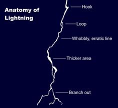 anatomy of lightning (http://flashfx.blogspot.com/2014/01/11-lightning-part-1.html)
