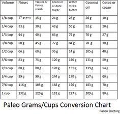 conversion tables on pinterest charts kitchen