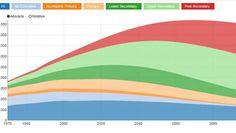 Projeção da População Mundial pelo Nível Educacional até 2100
