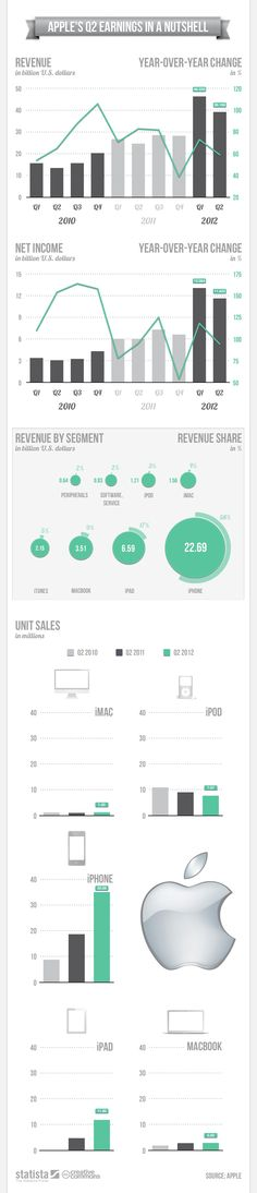 Apple's Q2 Earnings in a Nutshell  Apple announced on Tuesday another blockbuster quarter due largely to strong iPhone sales. Our friends at Statista put together an infographic that makes it easy to see how well the company fared.
