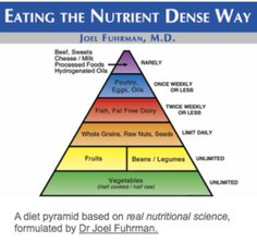 Good Food Pyramid: much better than the crap (USDA food pyramid) America is fed.